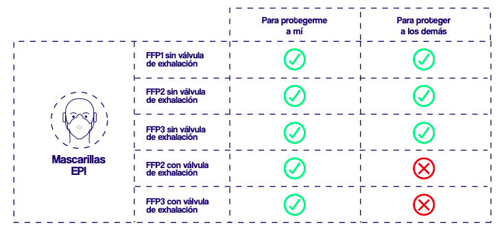 Mascarilla FFP2 - 2